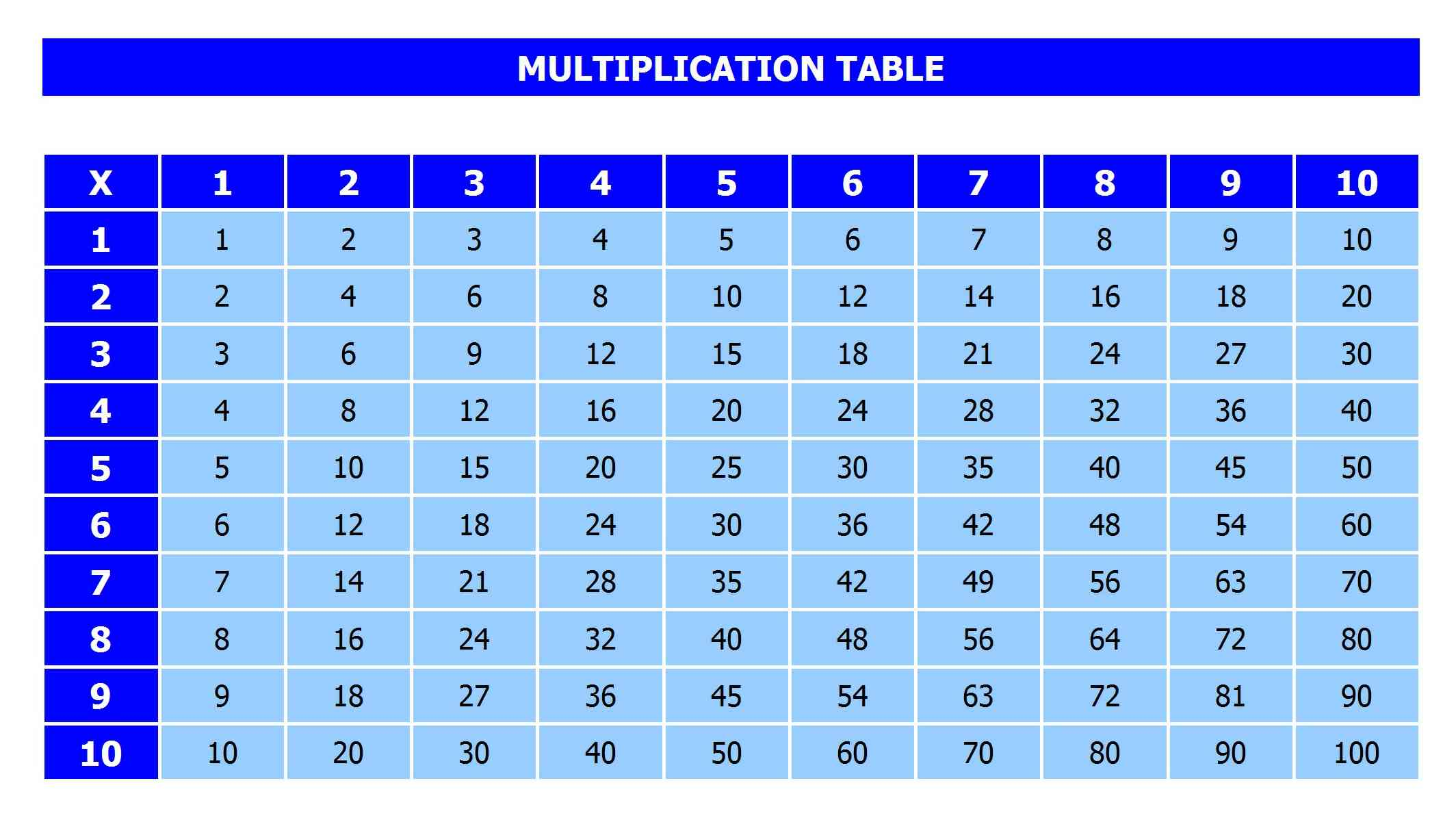 Multiplication Table Blank Template | New Calendar Template Site