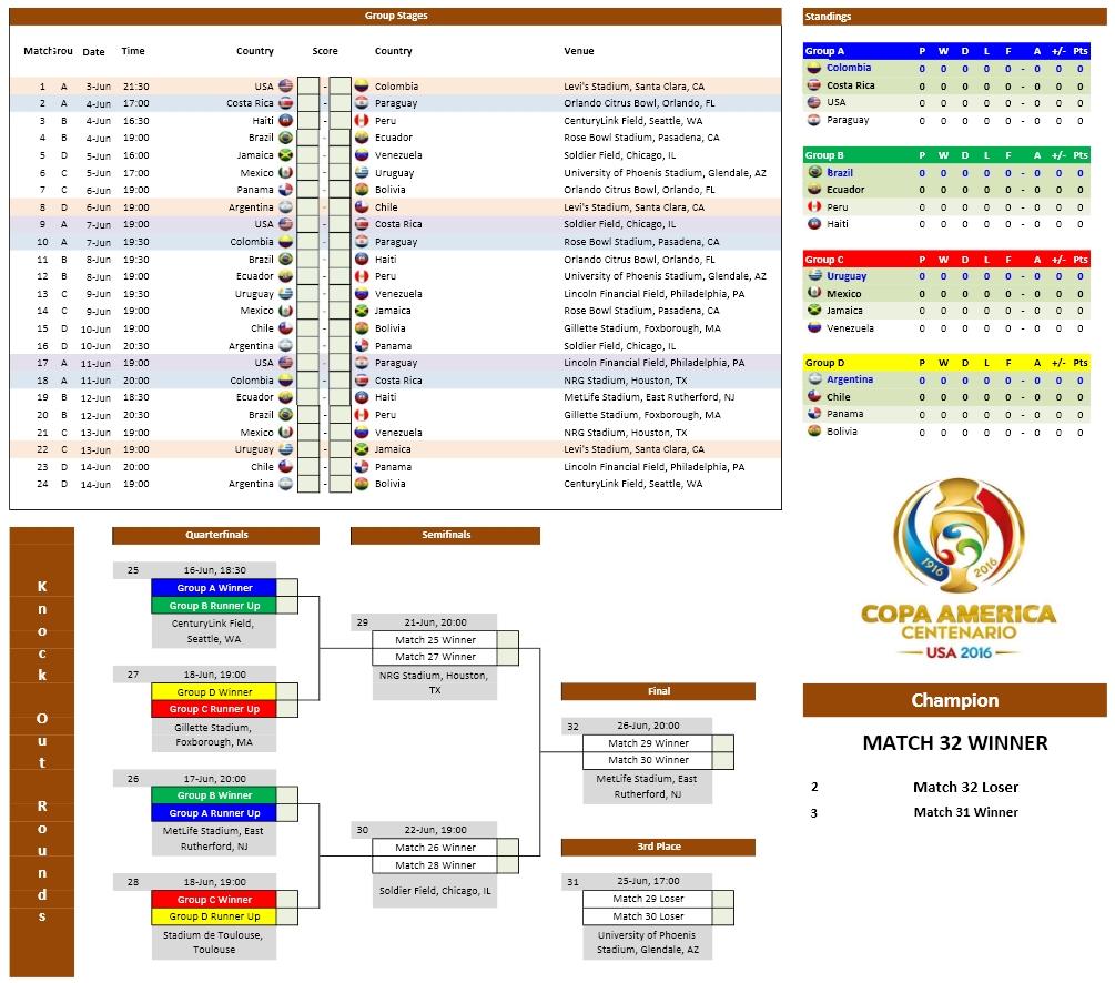 Copa America 2016 Schedule and Scoresheet