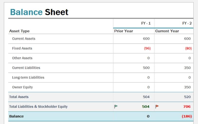 OfficetemplatesNET - Balance Sheet Template